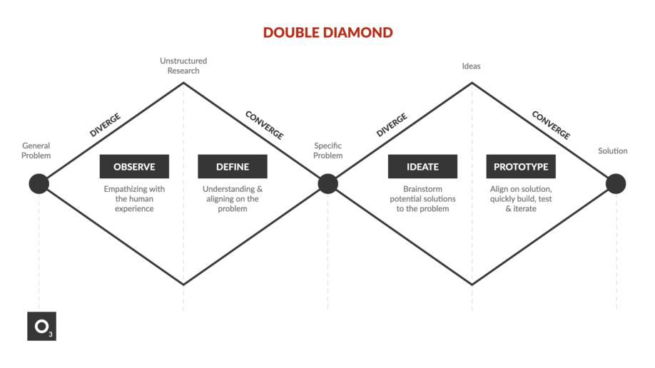 The Double Diamond