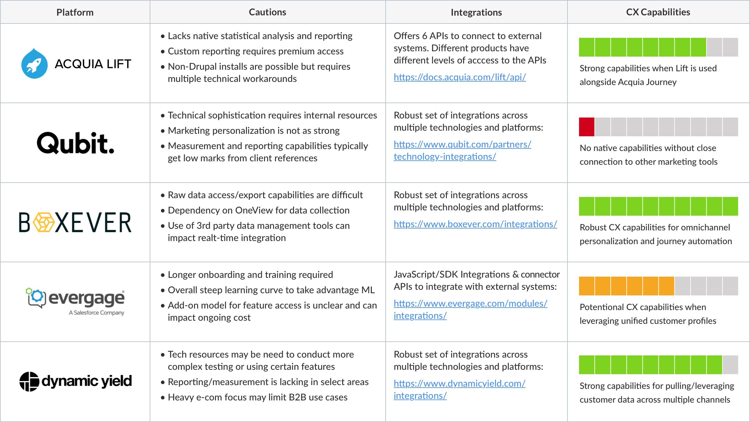 personalization-platform-comparison-table